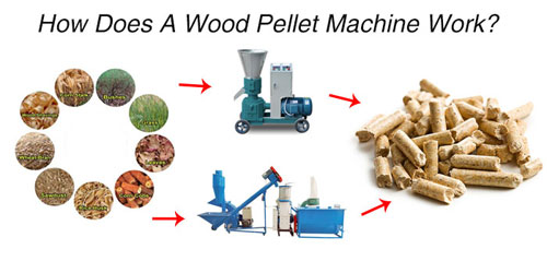 how does a wood pellet machine work
